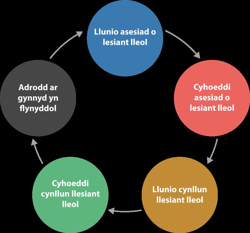 Online Assessment Diagram