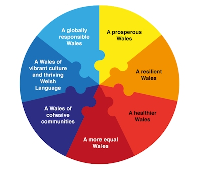 7 well-being goals diagram